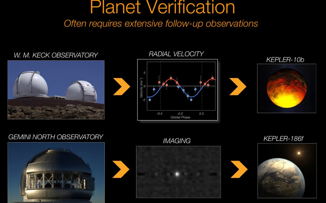 NASA confirmed 1,284 more extrasolar planets. The Keck & Gemini Telescopes on Mauna Kea played a key role in verification and sorting through false positives.