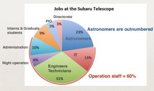 subaru-job-distrib